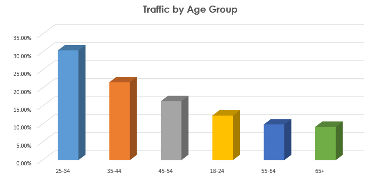 Traffic by Age Group
